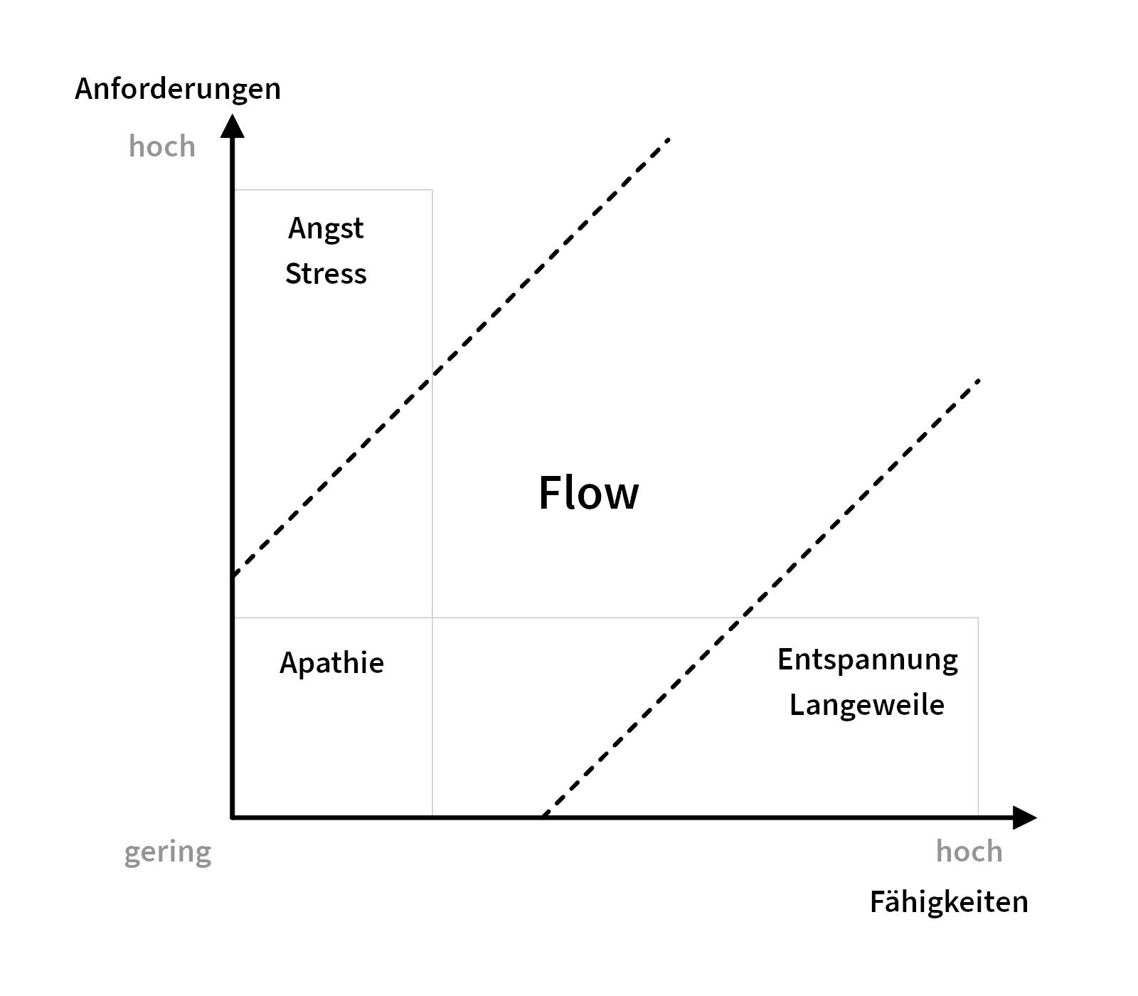 Erweitertetes Flow-Modell für digitale Spiele